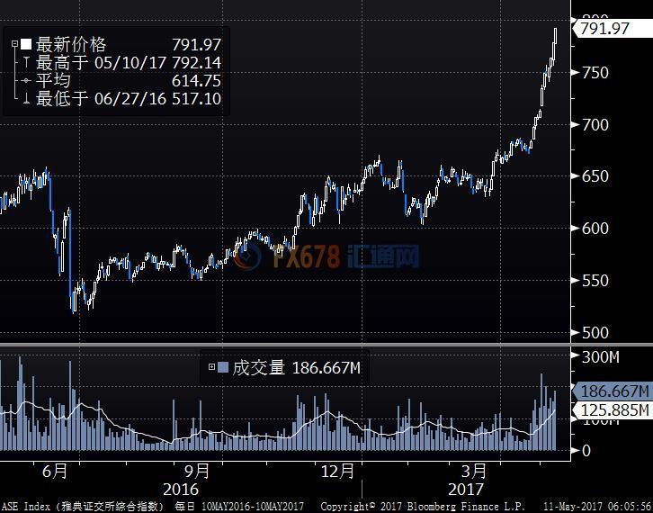 希腊股市创26年最长升势,油价上涨提振欧股商品板块
