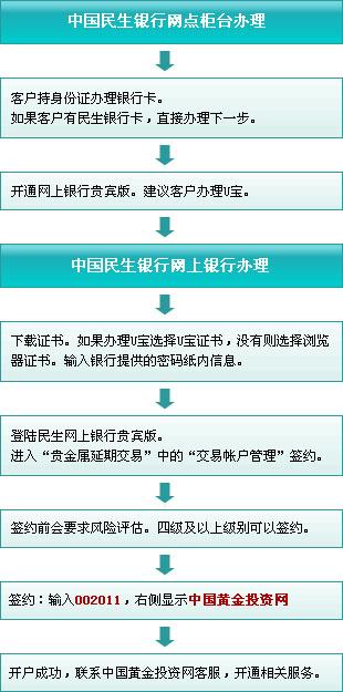 民生银行开户流程