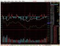 中信建投证券网上交易软件(通达信)VER6.26