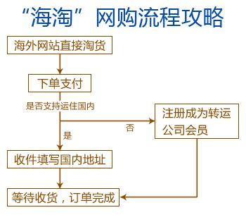 '海淘'网购流程攻略