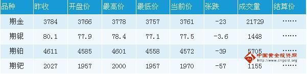 东京黄金期货主力2011年11月合约8日开盘价