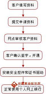 工行网上银行个人网上银行_工商银行个人网上银行重置登录密码