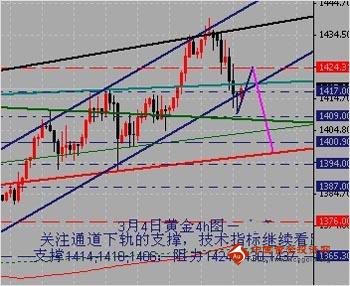金银家:金价重回前期震荡区间