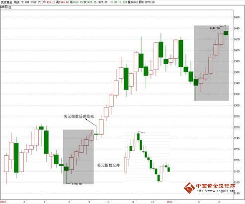 天鑫洋:美元指数能否主导黄金走势