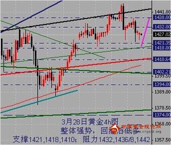 金银家:金价强势区域震荡 多头继续占优