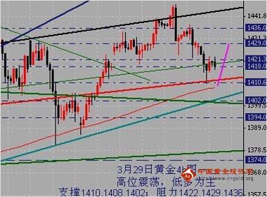 金银家:上行趋势未变 短线高位震荡
