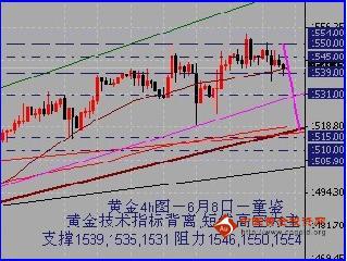 金银家:黄金技术指标背离 短线高空为主