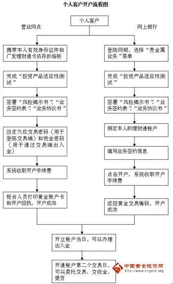 广发银行贵金属延期业务介绍