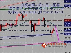 金银家:金价短线反弹修正 遇阻将继续下行