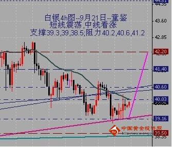 金银家:金价短线震荡 中线低多
