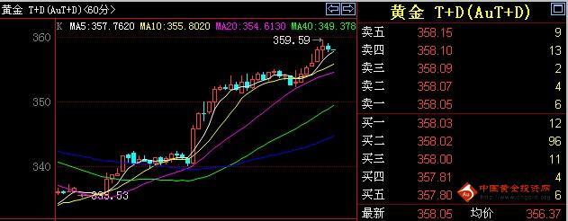 28日凌晨收盘现货黄金T+D价格走势分析
