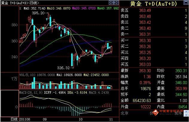 2日周三午盘黄金T+D价格走势分析
