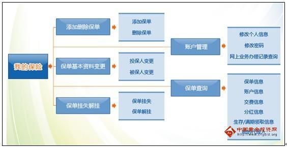 新华保险保单查询_新华人寿保险保单查询