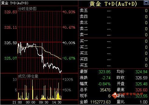 金投网:28日收盘黄金T+D价格走势分析