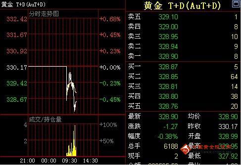 金投网:9日黄金T+D价格午盘走势分析