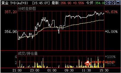 金投网:3日黄金T+D价格收盘走势分析