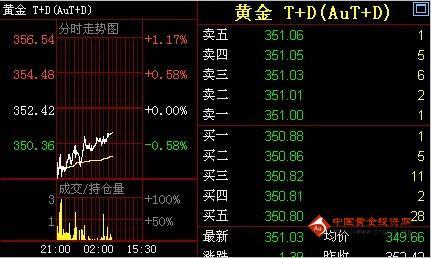 金投网:7日黄金T+D价格早盘走势分析