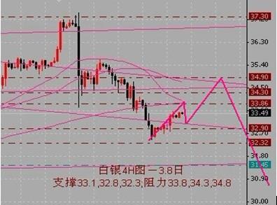 金银家:黄金价格反弹修正 中期不乐观