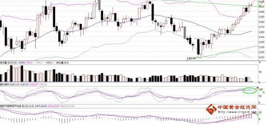 黄金价格4月小幅微跌 5月投资黄金建议