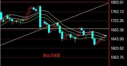 金银家:金银短期仍有反复 长期维持乐观态度