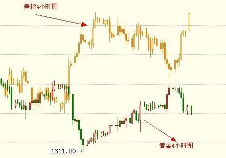 金银家:黄金反弹延续 力度有所减弱