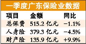 广东一季度银保渠道保费跌两成