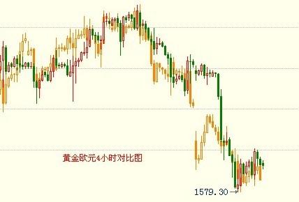金银家:黄金白银维持震荡 短期还待调整