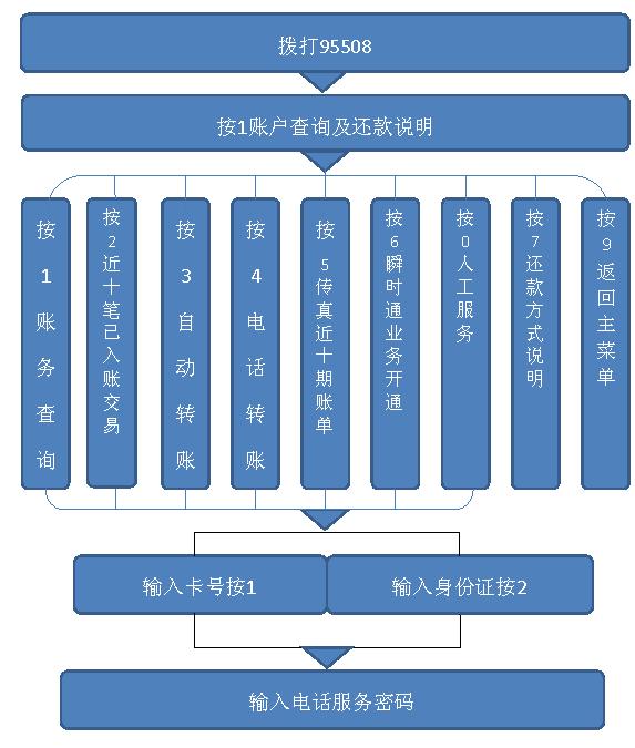 广发银行信用卡账务管理方法介绍