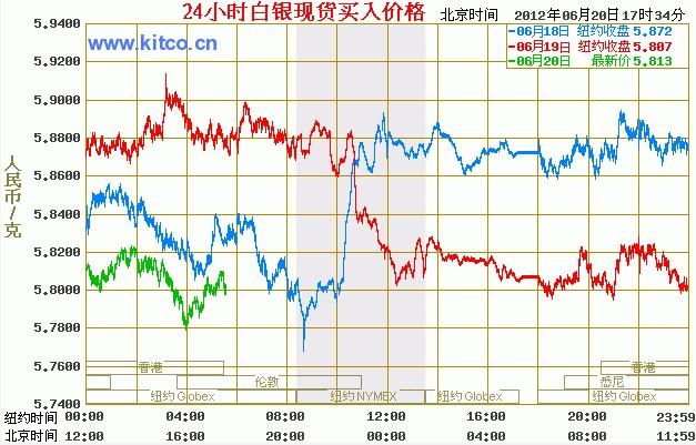 中国工商银行白银价格走势图
