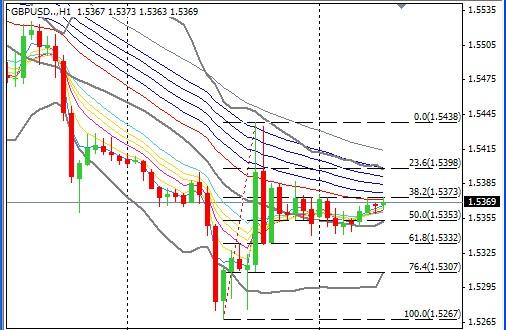 GBP/USD的小时图
