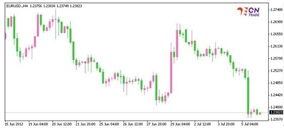 EUR/USD的小时图