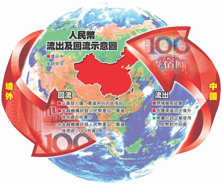 什么是人民币国际化?