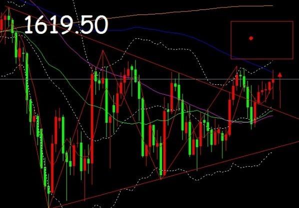 下周黄金价格收阴可能性大 短线逢高空