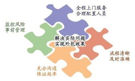 社保代理服务(广州)
