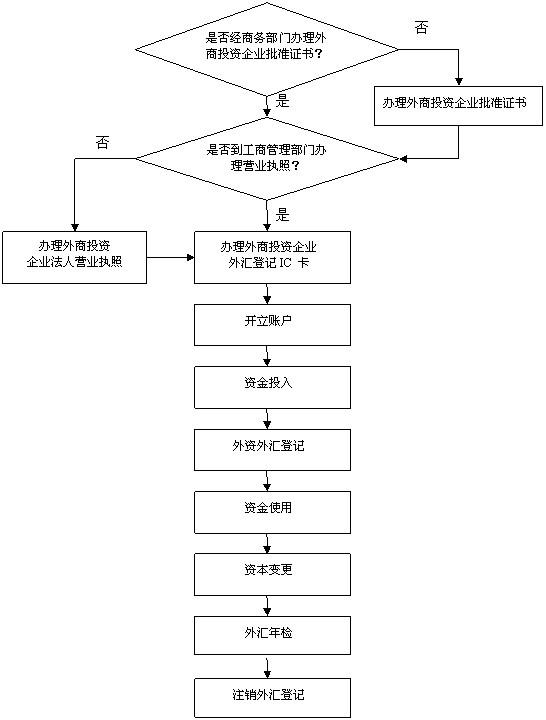 资本金结汇流程介绍