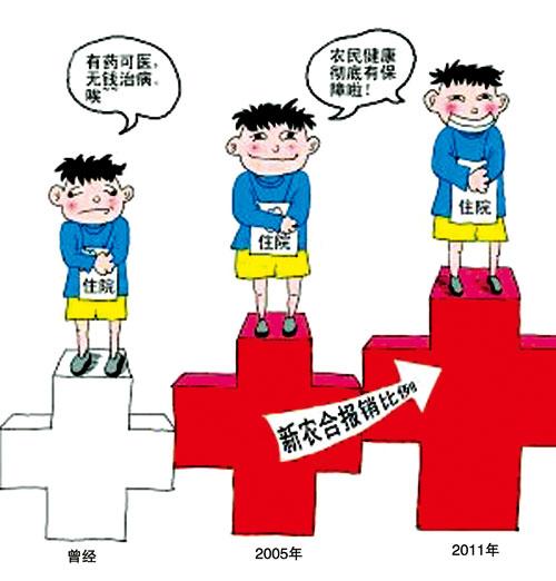 农村医疗保险_农村医保新政策_新农合_新型农村医保