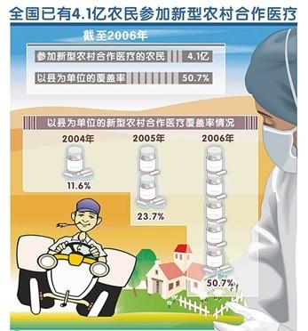 农村合作医疗保险调查报告