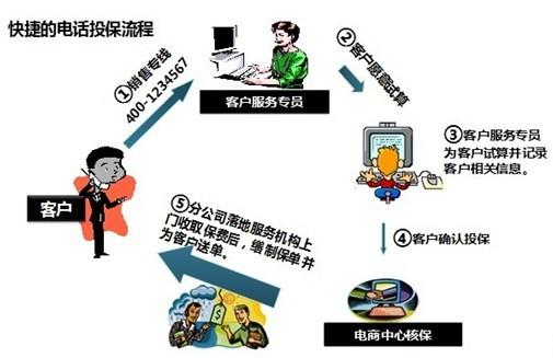 人保电话车险办理流程