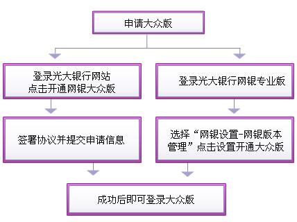 光大银行网银激活方法