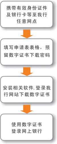 南京银行网银激活方法