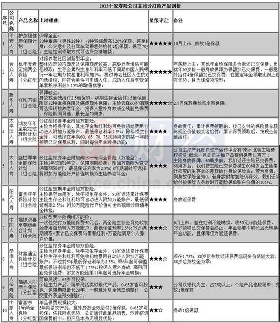 十大寿险公司2013主力产品排名