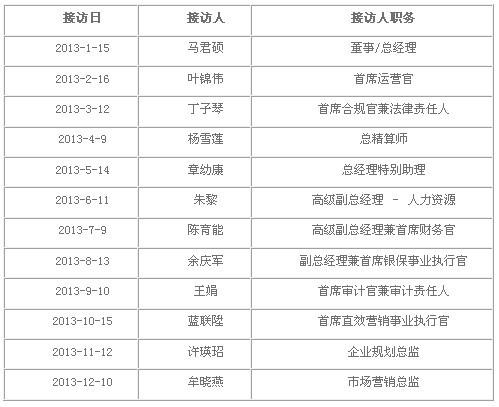 2013年度海康人寿总经理信访接待日安排