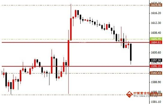黄金价格惊魂后三月的高点将越来越高
