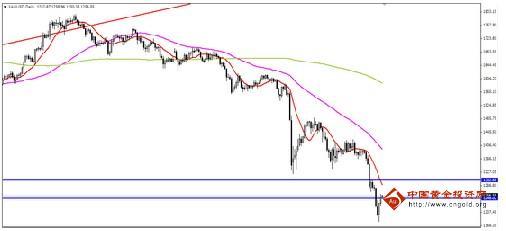 今日黄金价格亚盘或有望继续看低一线