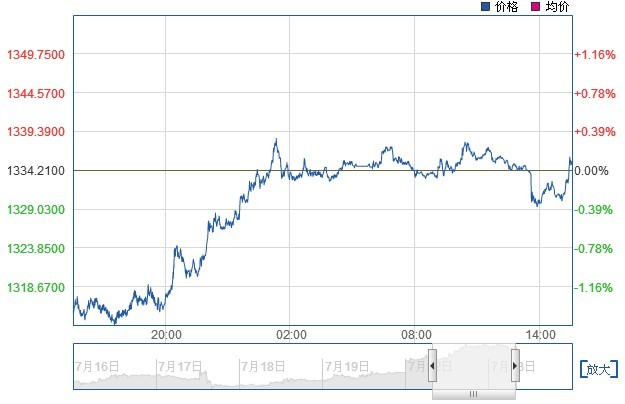 今日黄金价格走势图