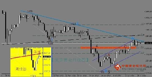 中期共振阻力作用 黄金价格今晚不容乐观