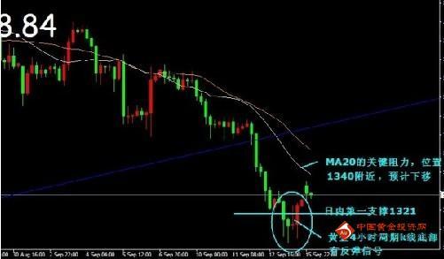 金投网:9月16日伦敦金价白盘走势预测