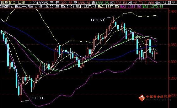金投网:9月25日伦敦金价白盘走势预测