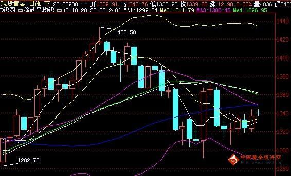 金投网:9月30日伦敦金价日内走势分析