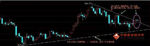 黄金价格一轮明显的上涨趋势将会展开了